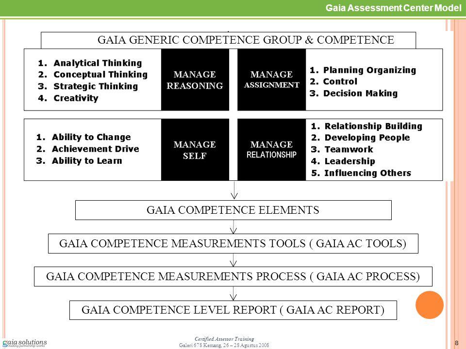 9 Certified Assessor Training Galeri 678 Kemang, 26 – 28 Agustus 2008 GAC Process Gaia AC Tools GAC Report Gaia Competence Elements : Penyusunan Kompetensi : Gaia Assessment Center Model