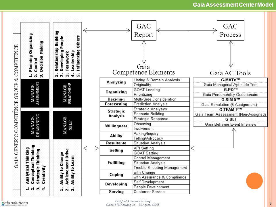 10 Certified Assessor Training Galeri 678 Kemang, 26 – 28 Agustus 2008 Business Process Model Process Group Detail Process GOAT: Goal, Objective,Activity, Task Software/Hardware Network Data Application Technology Infrastructure COMPETENCE MODEL YANG TELAH MENGAKOMODASI *ABC HARUS JUGA TERPADU & SELARAS DENGAN *DEF UNTUK MENGHASILKAN OUTPUT YANG OPTIMAL 6 (Six) Management Elements COMPETENCE & AC MANAGEMENT Define – Measure - Utilize