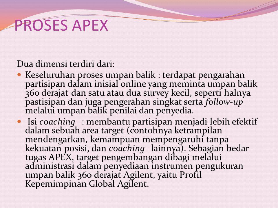 PROSES APEX Dua dimensi terdiri dari: Keseluruhan proses umpan balik : terdapat pengarahan partisipan dalam inisial online yang meminta umpan balik 36