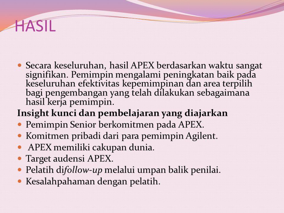 HASIL Secara keseluruhan, hasil APEX berdasarkan waktu sangat signifikan. Pemimpin mengalami peningkatan baik pada keseluruhan efektivitas kepemimpina