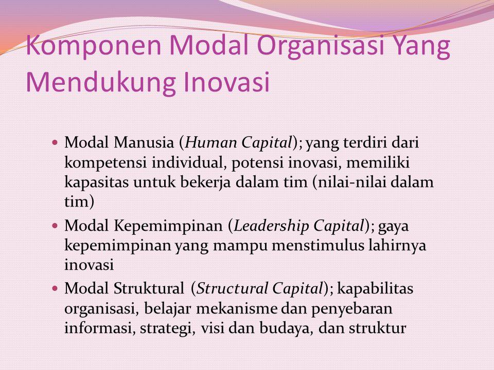 Komponen Modal Organisasi Yang Mendukung Inovasi Modal Manusia (Human Capital); yang terdiri dari kompetensi individual, potensi inovasi, memiliki kap