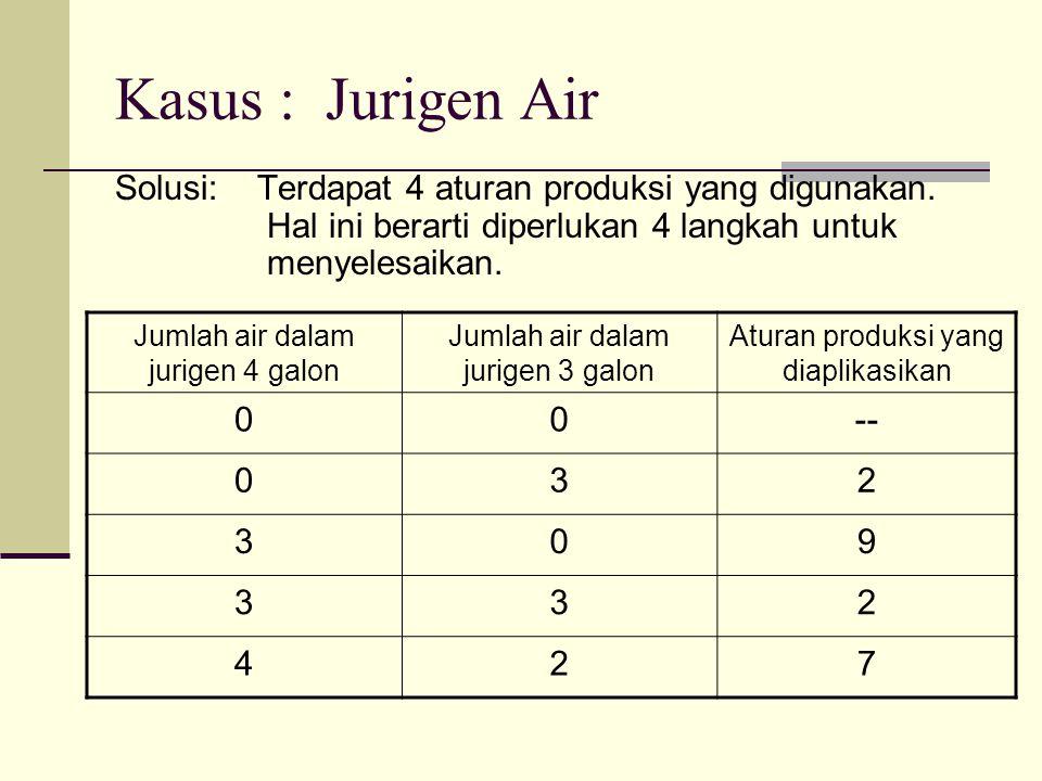 Kasus : Jurigen Air Solusi: Terdapat 4 aturan produksi yang digunakan. Hal ini berarti diperlukan 4 langkah untuk menyelesaikan. Jumlah air dalam juri