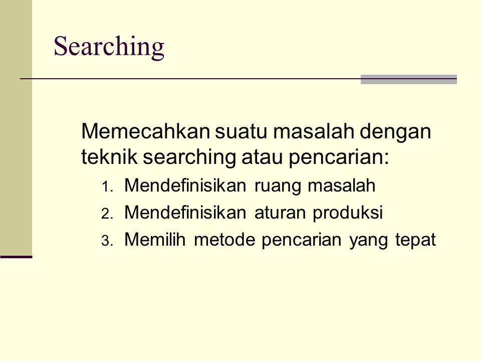 Memecahkan suatu masalah dengan teknik searching atau pencarian: 1. Mendefinisikan ruang masalah 2. Mendefinisikan aturan produksi 3. Memilih metode p