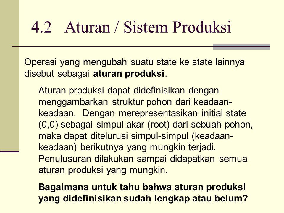 4.2 Aturan / Sistem Produksi Operasi yang mengubah suatu state ke state lainnya disebut sebagai aturan produksi. Aturan produksi dapat didefinisikan d