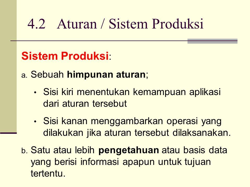4.2 Aturan / Sistem Produksi Sistem Produksi : a. Sebuah himpunan aturan; Sisi kiri menentukan kemampuan aplikasi dari aturan tersebut Sisi kanan meng