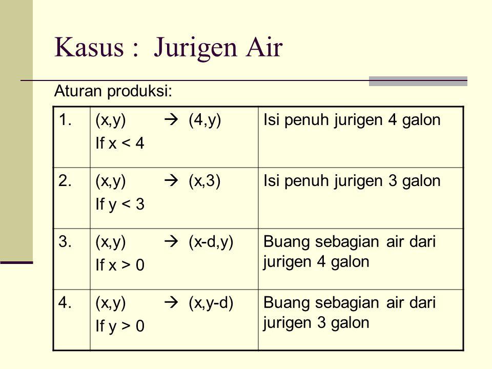 Kasus : Jurigen Air Aturan produksi: 1.(x,y)  (4,y) If x < 4 Isi penuh jurigen 4 galon 2.(x,y)  (x,3) If y < 3 Isi penuh jurigen 3 galon 3.(x,y)  (