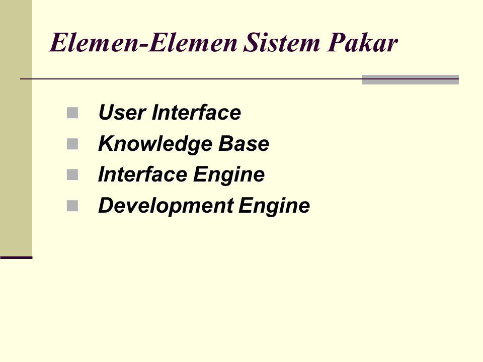 Elemen-Elemen Sistem Pakar User Interface User Interface Knowledge Base Knowledge Base Interface Engine Interface Engine Development Engine Development Engine