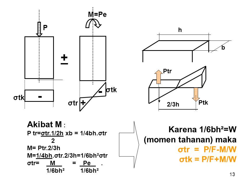 13 P - h b 2/3h Ptr Ptk σtr M=Pe + - σtk Karena 1/6bh²=W (momen tahanan) maka σtr = P/F-M/W σtk = P/F+M/W Akibat M : P tr=σtr.1/2h xb = 1/4bh.σtr 2 M=