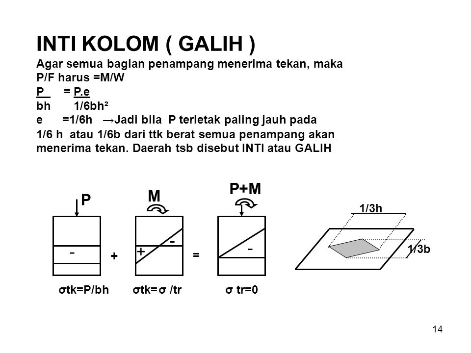 14 INTI KOLOM ( GALIH ) Agar semua bagian penampang menerima tekan, maka P/F harus =M/W P = P.e bh 1/6bh² e =1/6h → Jadi bila P terletak paling jauh p