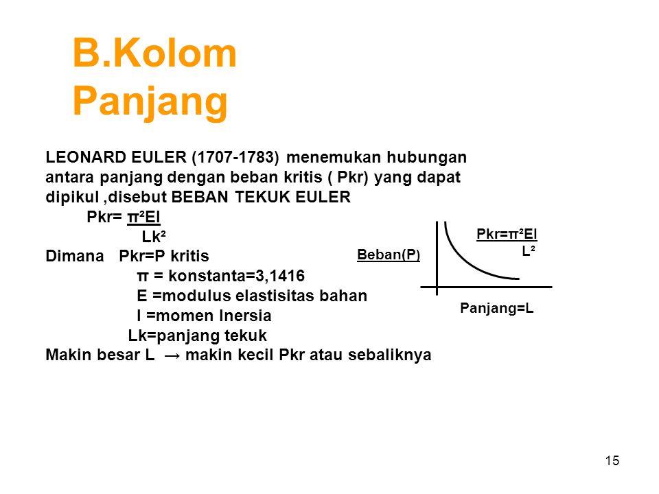 15 LEONARD EULER (1707-1783) menemukan hubungan antara panjang dengan beban kritis ( Pkr) yang dapat dipikul,disebut BEBAN TEKUK EULER Pkr= π²EI Lk² D