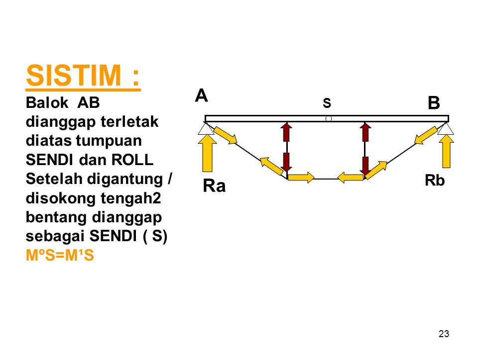 23 SISTIM : Balok AB dianggap terletak diatas tumpuan SENDI dan ROLL Setelah digantung / disokong tengah2 bentang dianggap sebagai SENDI ( S) MºS=M¹S