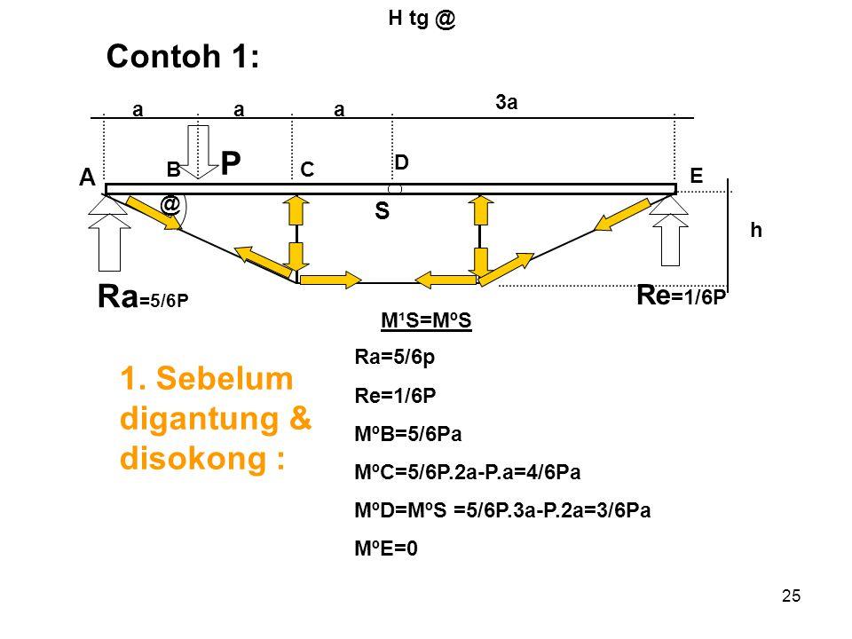 25 Contoh 1: H tg @ A S Ra =5/6P aaa 3a h Re =1/6P P BC D E @ 1. Sebelum digantung & disokong : Ra=5/6p Re=1/6P MºB=5/6Pa MºC=5/6P.2a-P.a=4/6Pa MºD=Mº