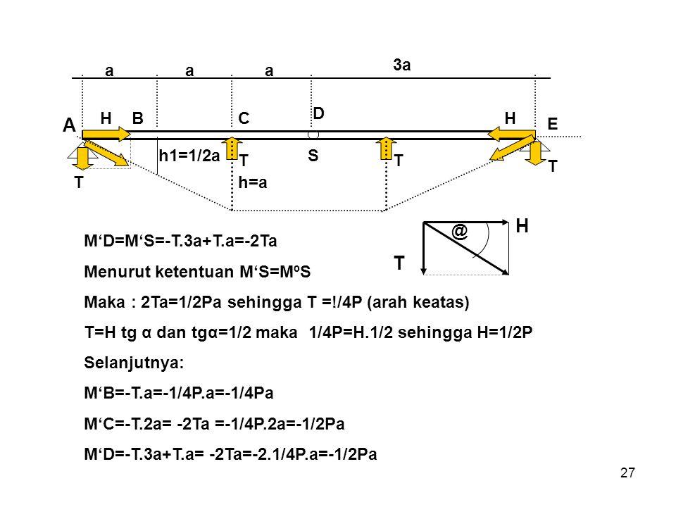27 A aaa 3a BC D E h1=1/2a h=aT TT T HH S M'D=M'S=-T.3a+T.a=-2Ta Menurut ketentuan M'S=MºS Maka : 2Ta=1/2Pa sehingga T =!/4P (arah keatas) T=H tg α da