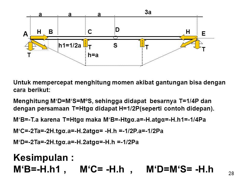 28 A aaa 3a BC D E h1=1/2a h=aT TT T HH S Untuk mempercepat menghitung momen akibat gantungan bisa dengan cara berikut: Menghitung M'D=M'S=MºS, sehing