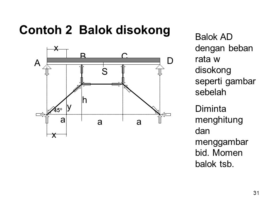 31 45º h a aa x x y S A BC D Contoh 2 Balok disokong Balok AD dengan beban rata w disokong seperti gambar sebelah Diminta menghitung dan menggambar bi