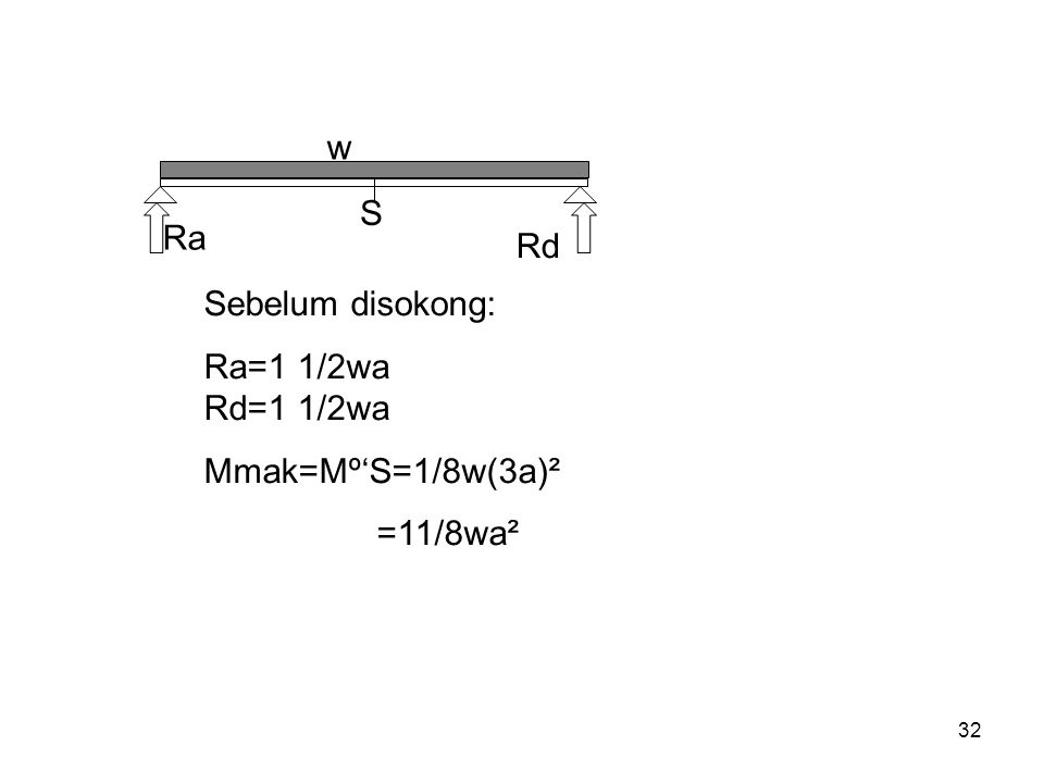32 w Ra S Rd Sebelum disokong: Ra=1 1/2wa Rd=1 1/2wa Mmak=Mº'S=1/8w(3a)² =11/8wa²