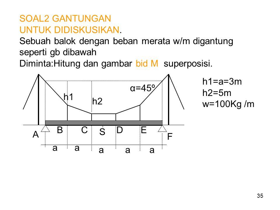 35 SOAL2 GANTUNGAN UNTUK DIDISKUSIKAN. Sebuah balok dengan beban merata w/m digantung seperti gb dibawah Diminta:Hitung dan gambar bid M superposisi.