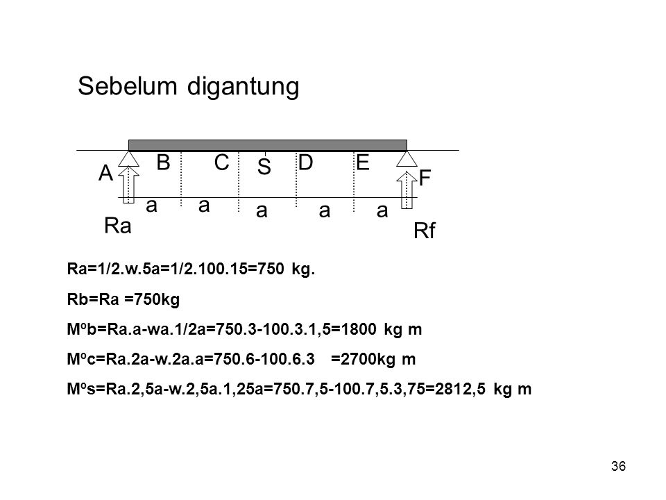 36 A BC S DE F aa aaa Sebelum digantung Ra Rf Ra=1/2.w.5a=1/2.100.15=750 kg. Rb=Ra =750kg Mºb=Ra.a-wa.1/2a=750.3-100.3.1,5=1800 kg m Mºc=Ra.2a-w.2a.a=