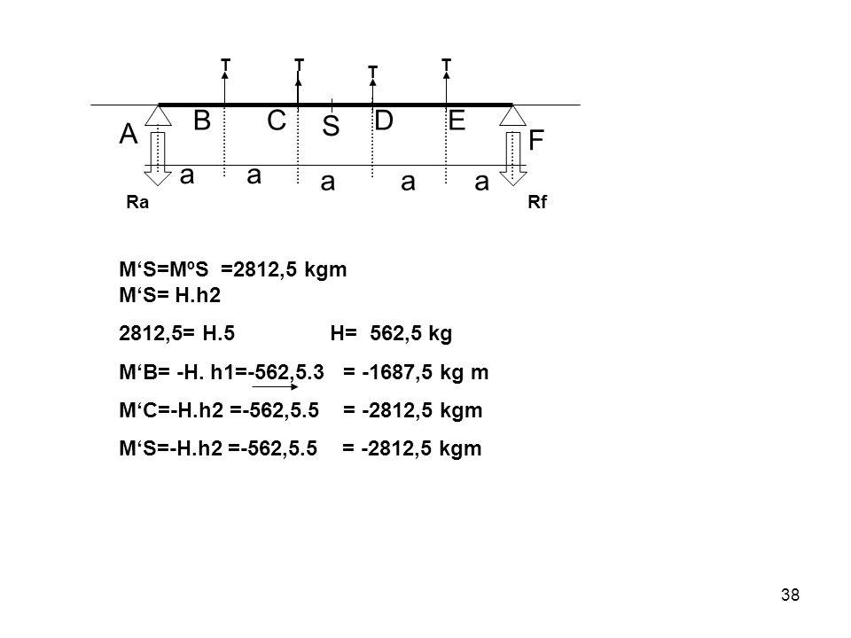 38 A BC S DE F aa aaa TT T T Ra Rf M'S=MºS =2812,5 kgm M'S= H.h2 2812,5= H.5 H= 562,5 kg M'B= -H. h1=-562,5.3 = -1687,5 kg m M'C=-H.h2 =-562,5.5 = -28