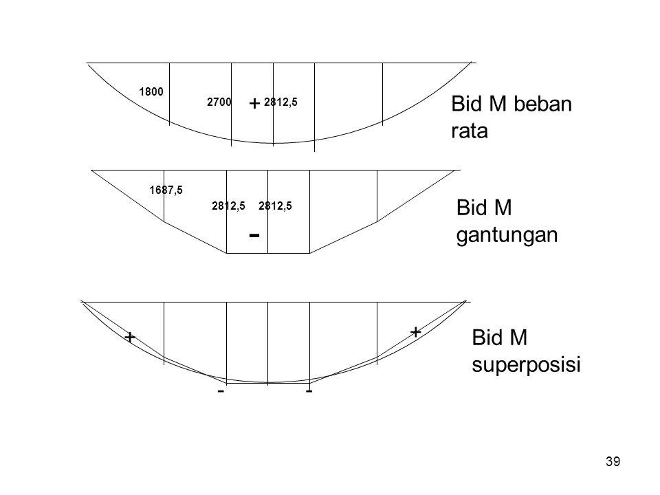 39 Bid M beban rata Bid M gantungan Bid M superposisi + + -- + 1800 27002812,5 - 1687,5