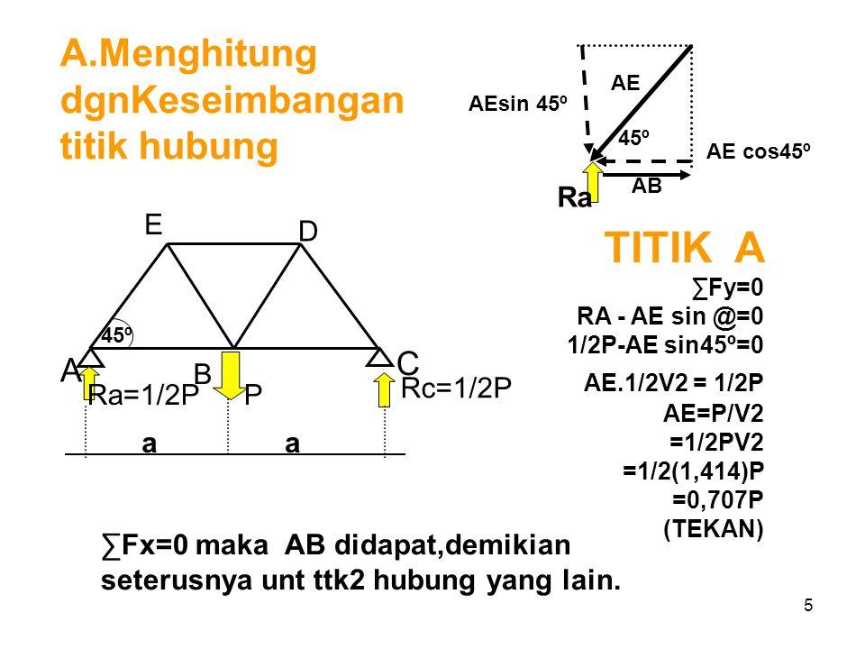 5 TITIK A ∑Fy=0 RA - AE sin @=0 1/2P-AE sin45º=0 AE.1/2V2 = 1/2P AE=P/V2 =1/2PV2 =1/2(1,414)P =0,707P (TEKAN) A.Menghitung dgnKeseimbangan titik hubun