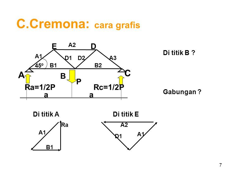 7 C.Cremona: cara grafis A B C ED Ra=1/2P P 45º aa Rc=1/2P Di titik B ? Gabungan ? A2 A1 A3 B1B2 D1D2 Di titik A Ra A1 B1 Di titik E A1 A2 D1