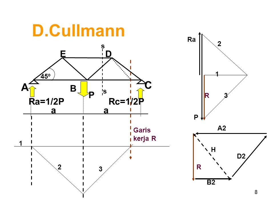 8 D.Cullmann s Ra P R 1 2 3 A B C ED Ra=1/2P P 45º aa Rc=1/2P s 1 2 3 Garis kerja R R B2 H D2 A2