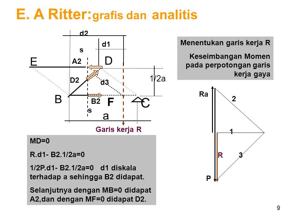 9 E. A Ritter: grafis dan analitis Ra P R 1 2 3 MD=0 R.d1- B2.1/2a=0 1/2P.d1- B2.1/2a=0 d1 diskala terhadap a sehingga B2 didapat. Selanjutnya dengan