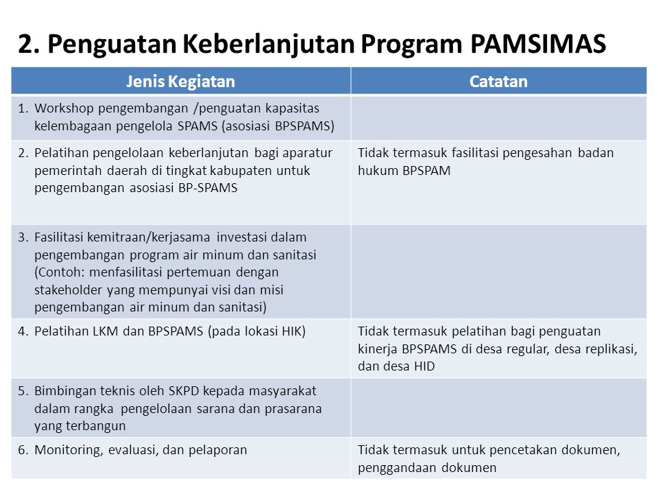 2. Penguatan Keberlanjutan Program PAMSIMAS Jenis KegiatanCatatan 1.Workshop pengembangan /penguatan kapasitas kelembagaan pengelola SPAMS (asosiasi B