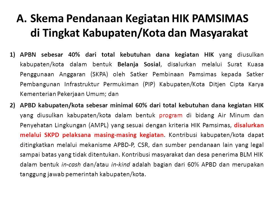 A.Skema Pendanaan Kegiatan HIK PAMSIMAS di Tingkat Kabupaten/Kota dan Masyarakat 1)APBN sebesar 40% dari total kebutuhan dana kegiatan HIK yang diusul