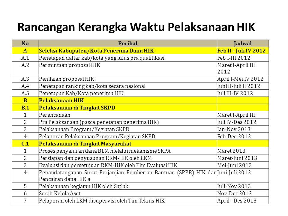 Rancangan Kerangka Waktu Pelaksanaan HIK NoPerihalJadwal ASeleksi Kabupaten/Kota Penerima Dana HIKFeb II - Juli IV 2012 A.1Penetapan daftar kab/kota y