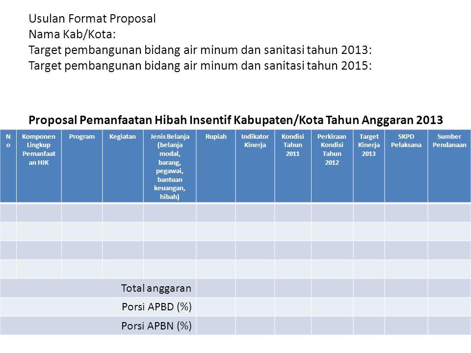 Usulan Format Proposal Nama Kab/Kota: Target pembangunan bidang air minum dan sanitasi tahun 2013: Target pembangunan bidang air minum dan sanitasi ta