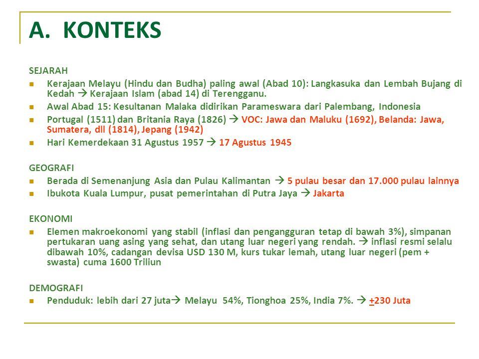 A. KONTEKS SEJARAH Kerajaan Melayu (Hindu dan Budha) paling awal (Abad 10): Langkasuka dan Lembah Bujang di Kedah  Kerajaan Islam (abad 14) di Tereng