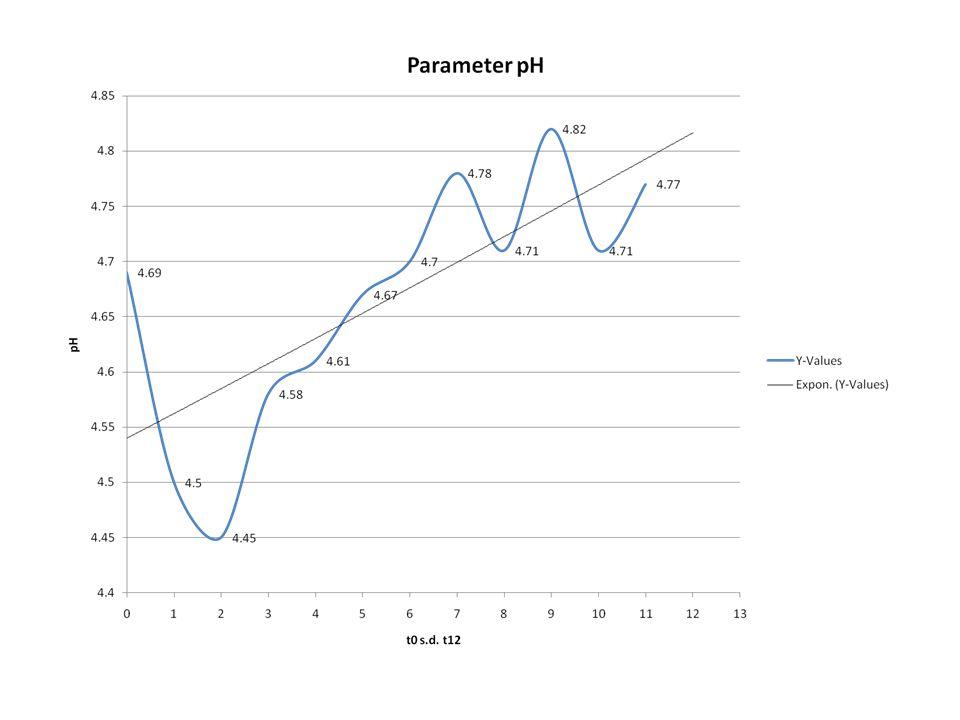 Analisis: pH cenderung stabil berada dalam kisaran 4 s.d.