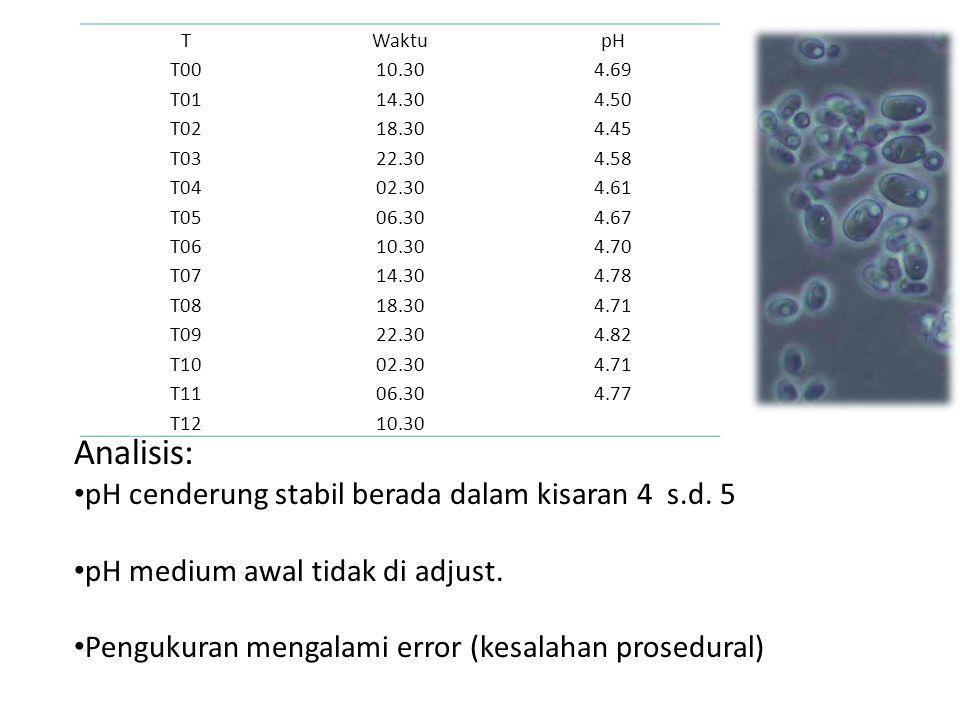 Analisis: pH cenderung stabil berada dalam kisaran 4 s.d. 5 pH medium awal tidak di adjust. Pengukuran mengalami error (kesalahan prosedural) TWaktupH
