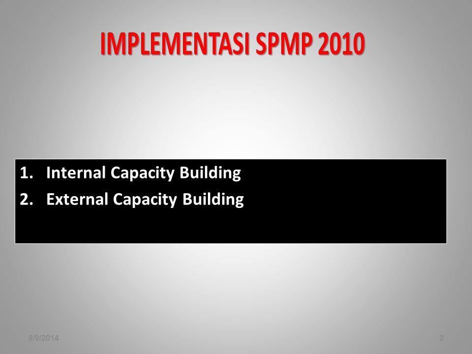 IMPLEMENTASI SPMP 2010 1.Internal Capacity Building 2.External Capacity Building 9/9/20142