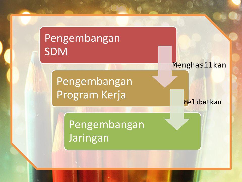 Pengembangan SDM Pengembangan Program Kerja Pengembangan Jaringan Menghasilkan Melibatkan