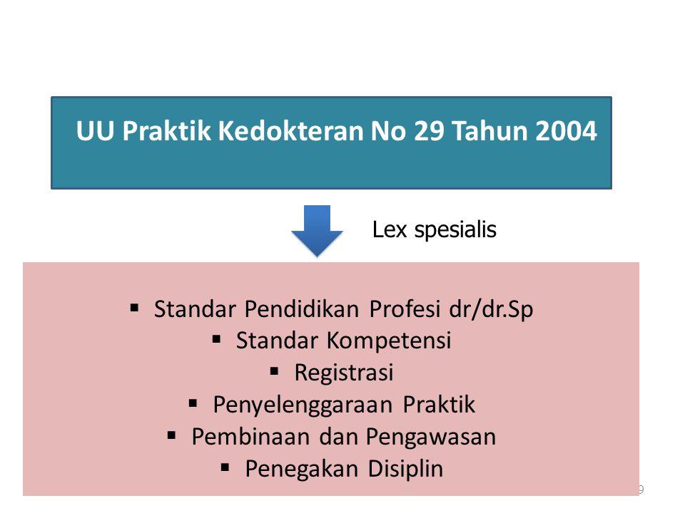 26/10/09Pendidikan KKI10 S1 D1 D4 AkademikProfesiVokasi S2 S3 PD Sp Sistem Pendidikan Tinggi di Indonesia (UU No 20/2003) Profesi