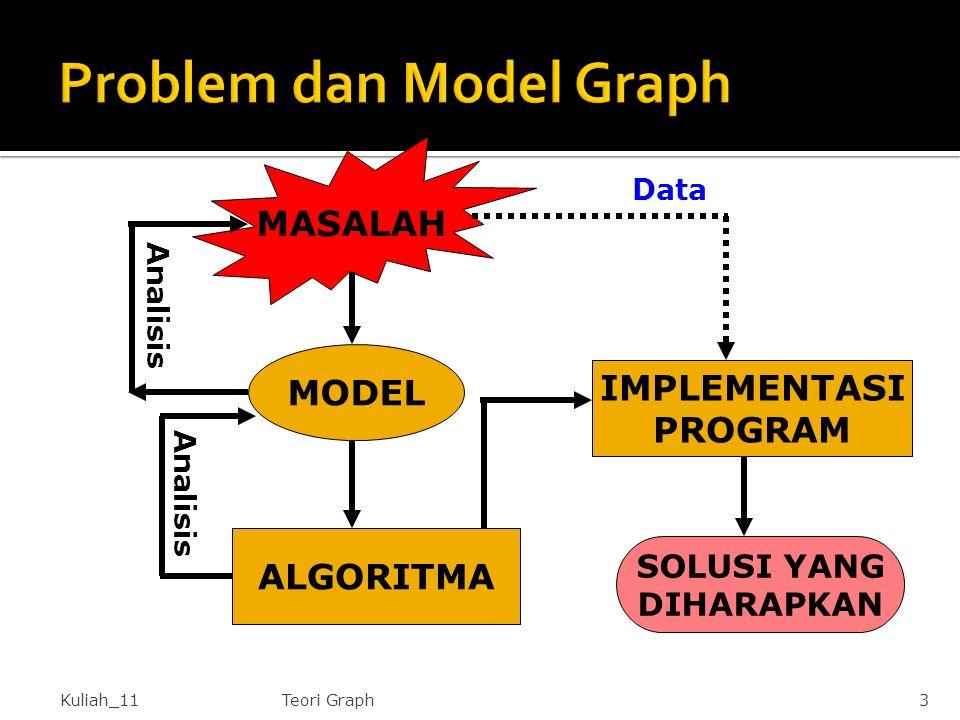 Kuliah_11Teori Graph3 MASALAH MODEL ALGORITMA IMPLEMENTASI PROGRAM SOLUSI YANG DIHARAPKAN Analisis Data