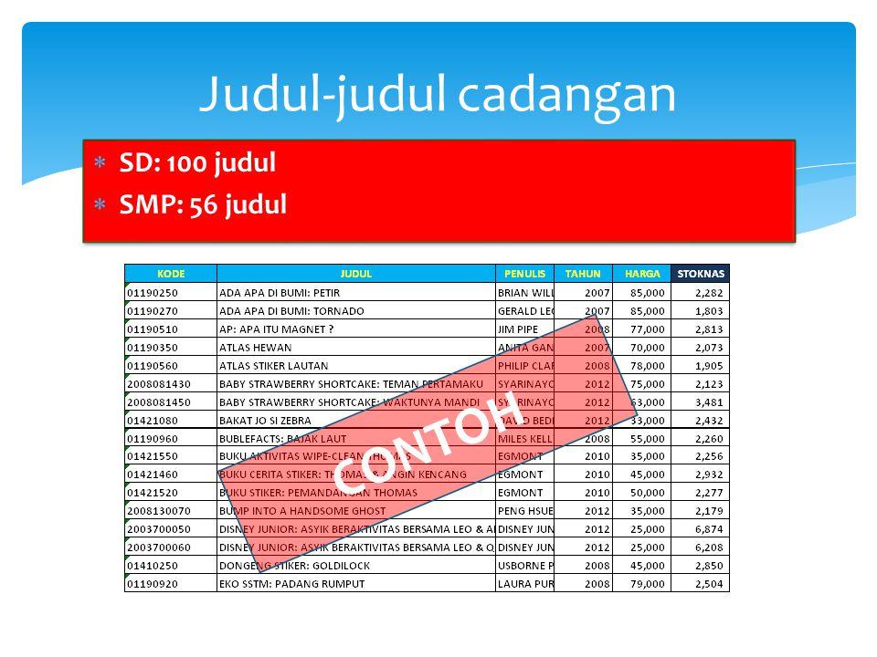  SD: 100 judul  SMP: 56 judul  SD: 100 judul  SMP: 56 judul Judul-judul cadangan CONTOH