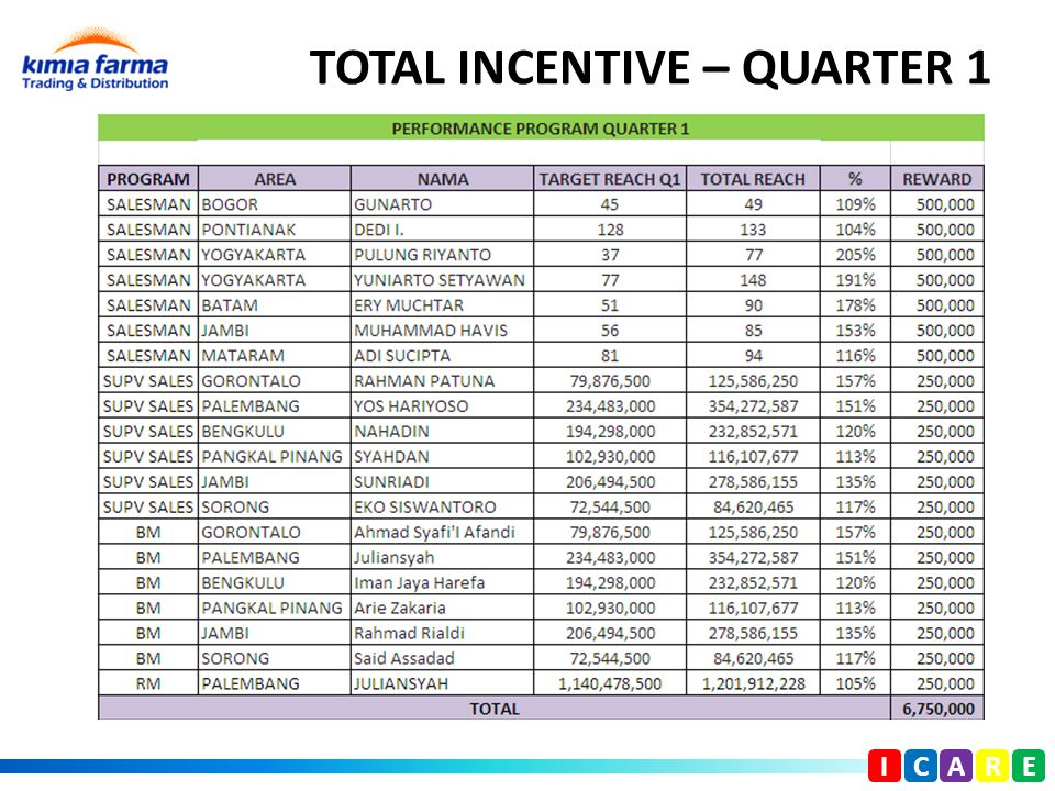 TOTAL INCENTIVE – QUARTER 1 I C A R E