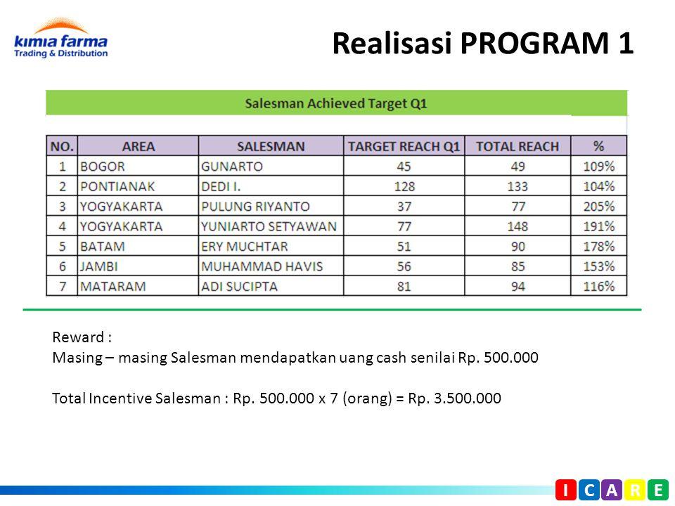 Realisasi PROGRAM 1 I C A R E Reward : Masing – masing Salesman mendapatkan uang cash senilai Rp. 500.000 Total Incentive Salesman : Rp. 500.000 x 7 (