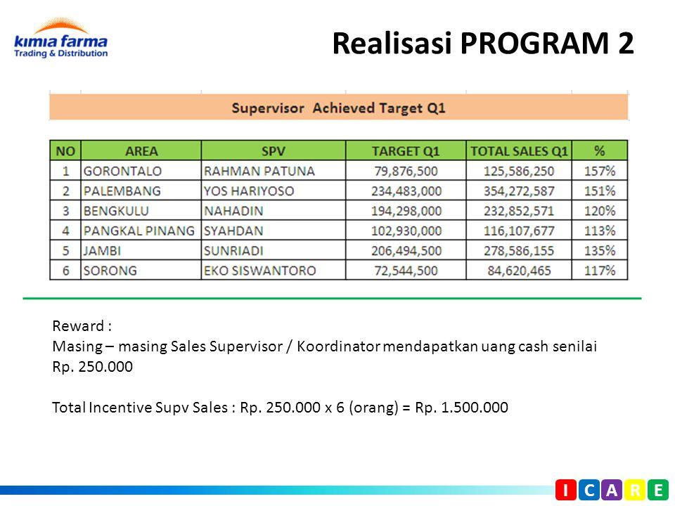 Realisasi PROGRAM 2 I C A R E Reward : Masing – masing Sales Supervisor / Koordinator mendapatkan uang cash senilai Rp. 250.000 Total Incentive Supv S