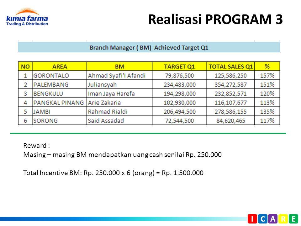 Realisasi PROGRAM 3 I C A R E Reward : Masing – masing BM mendapatkan uang cash senilai Rp. 250.000 Total Incentive BM: Rp. 250.000 x 6 (orang) = Rp.