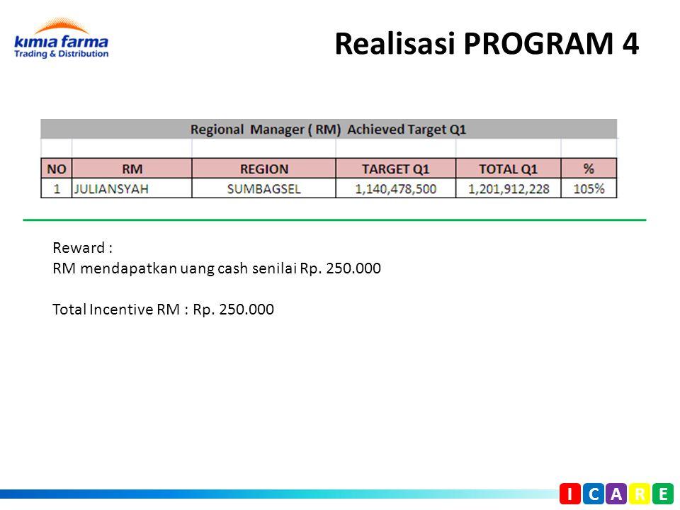 Realisasi PROGRAM 4 I C A R E Reward : RM mendapatkan uang cash senilai Rp. 250.000 Total Incentive RM : Rp. 250.000