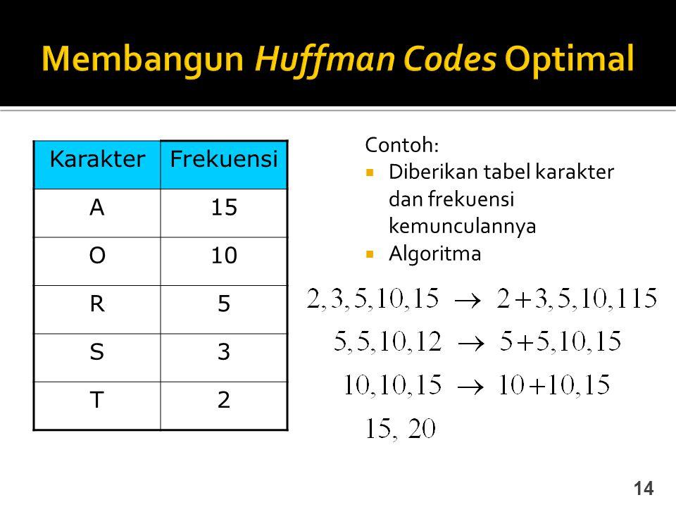 Contoh:  Diberikan tabel karakter dan frekuensi kemunculannya  Algoritma 14 KarakterFrekuensi A15 O10 R5 S3 T2