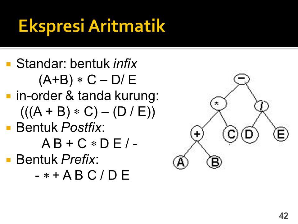 42  Standar: bentuk infix (A+B)  C – D/ E  in-order & tanda kurung: (((A + B)  C) – (D / E))  Bentuk Postfix: A B + C  D E / -  Bentuk Prefix: