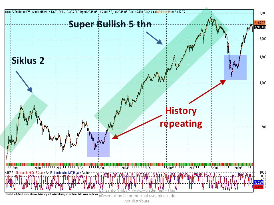 Siklus 2 History repeating Super Bullish 5 thn By. Santo Vibby - www.v-trader.net - This presentation is for internal use, please do not distribute