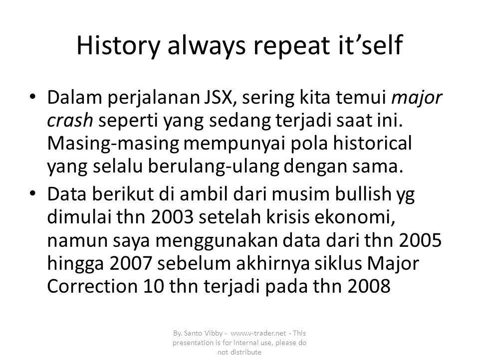 History always repeat it'self Dalam perjalanan JSX, sering kita temui major crash seperti yang sedang terjadi saat ini.