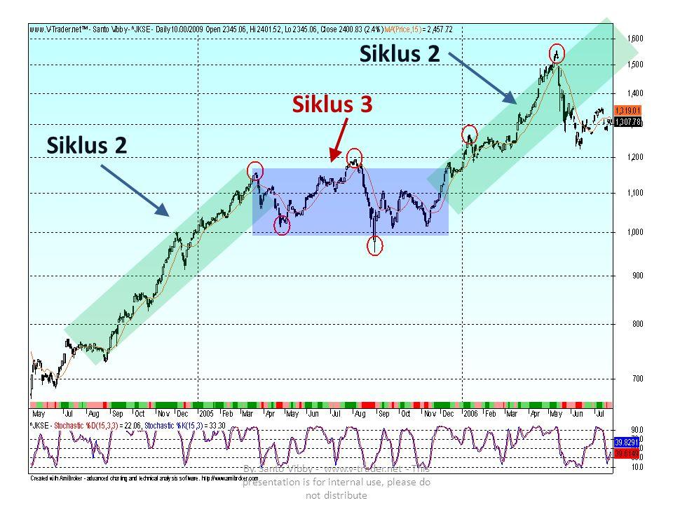 2006 JSX Thn 2006 : Major Crash: Jun – August (± 3 months) Penurunan: 21 % dalam 22 hari/candle bars Level tertinggi 1542, Level terendah 1222 Spread points: -320 points Setelah konsolidasi 3 bulan, recovery mencapai all time high nya dalam : 5 bulan By.